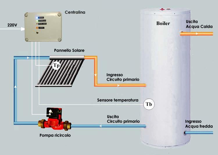 Centralina differenziale per controllo pannello solare for Pex sistema di riscaldamento ad acqua calda